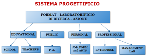 Progettificio & Laboratorificio